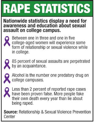 college rape stats