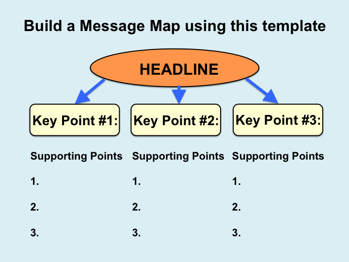 Message Map Template Joyful Public Speaking (from fear to joy): Message Mapping is a