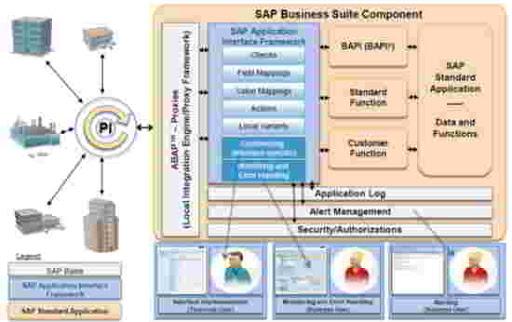 Qué es SAP AIF - consultoria-sap.com