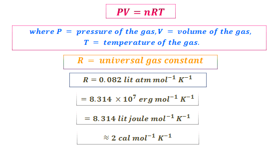 Ideal gas equation its derivation