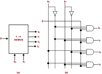 Kelas Informatika - Notasi dan Rangkaian Demultiplexer 1 to 4
