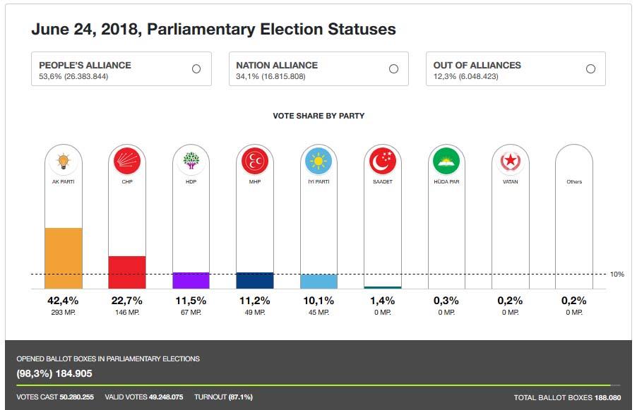 Hasil Pemilu Parlemen Turki 2018 AKP menang