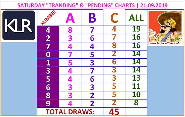 Kerala lottery result ABC and All Board winning number chart of latest 45 draws of Saturday Karunya  lottery. Karunya  Kerala lottery chart published on 21.09.2019
