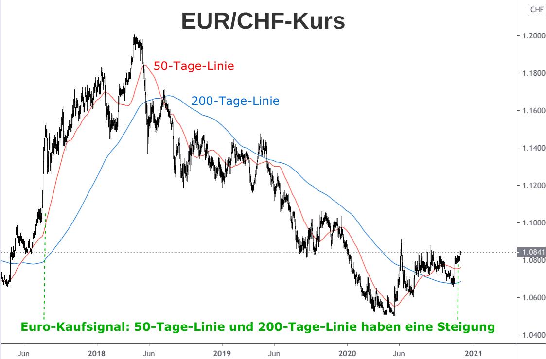 EUR/CHF-Kurs Entwicklung mit 50-Tage-Linie und 200-Tage-Linie 2018-2020