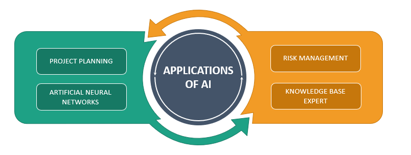 Application of Artificial Intelligence in Project Management