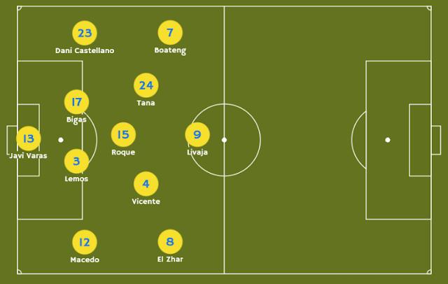 Alineación probable UD Las Palmas contra Málaga CF