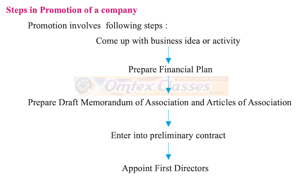 Balbharati solutions for Secretarial Practice 11th Standard HSC Maharashtra State Board chapter 3 - Formation of a company [Latest edition]
