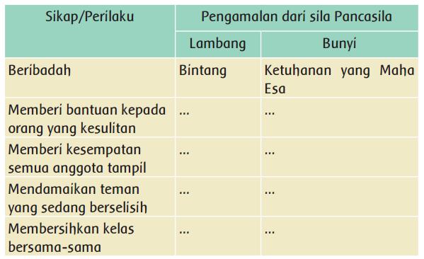 Isilah tabel berikut dengan benar! www.simplenews.me