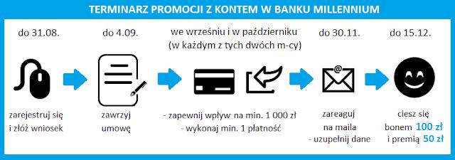 Terminarz promocji z Kontem w Banku Millennium