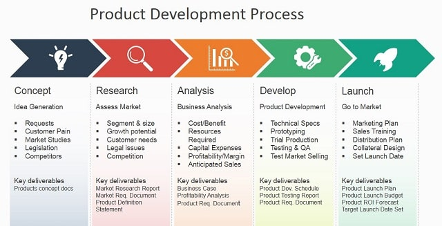 product creation process production steps