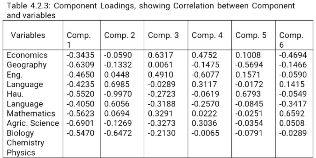 ANALYSIS OF SSCE EXAMINATION RESULT USING CANONICAL CORRELATION AND PRINCIPAL COMPONENT ANALYSES