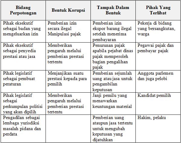 contoh kegiatan korupsi di indonesia