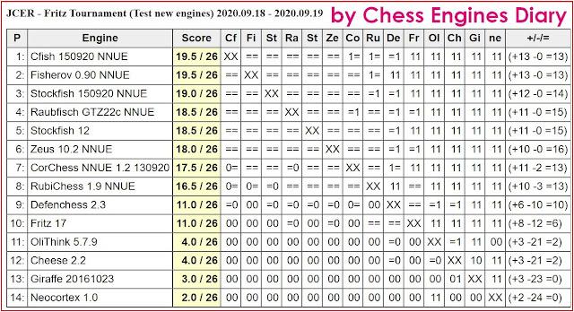 JCER Tournament 2020 - Page 12 20200918.TestNewEngines