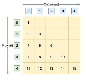 C program natural number triangle pattern