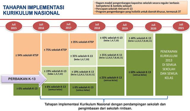 KTSP Kurikulum Tahun 2006 Dapat Diterapkan Terakhir Pada Tahun Pelajaran 2019/2020 Ini! Berikut Tahapan Implementasi Kurikulum Nasional / Kurikulum 2013