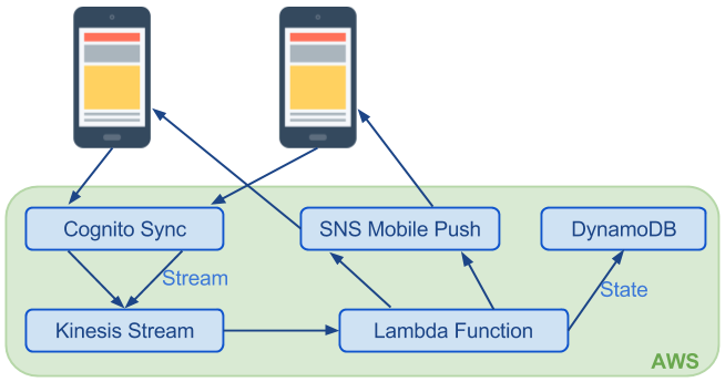 Serverless applications for web and mobile clients | Convergence