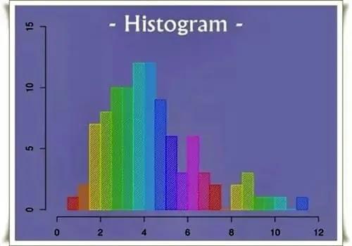Histogram 7qc tools seven quality control tools ppt images