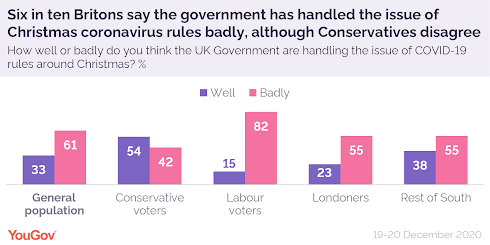 211220 YouGov poll do you think the govrnment has handled the christmas situation badly