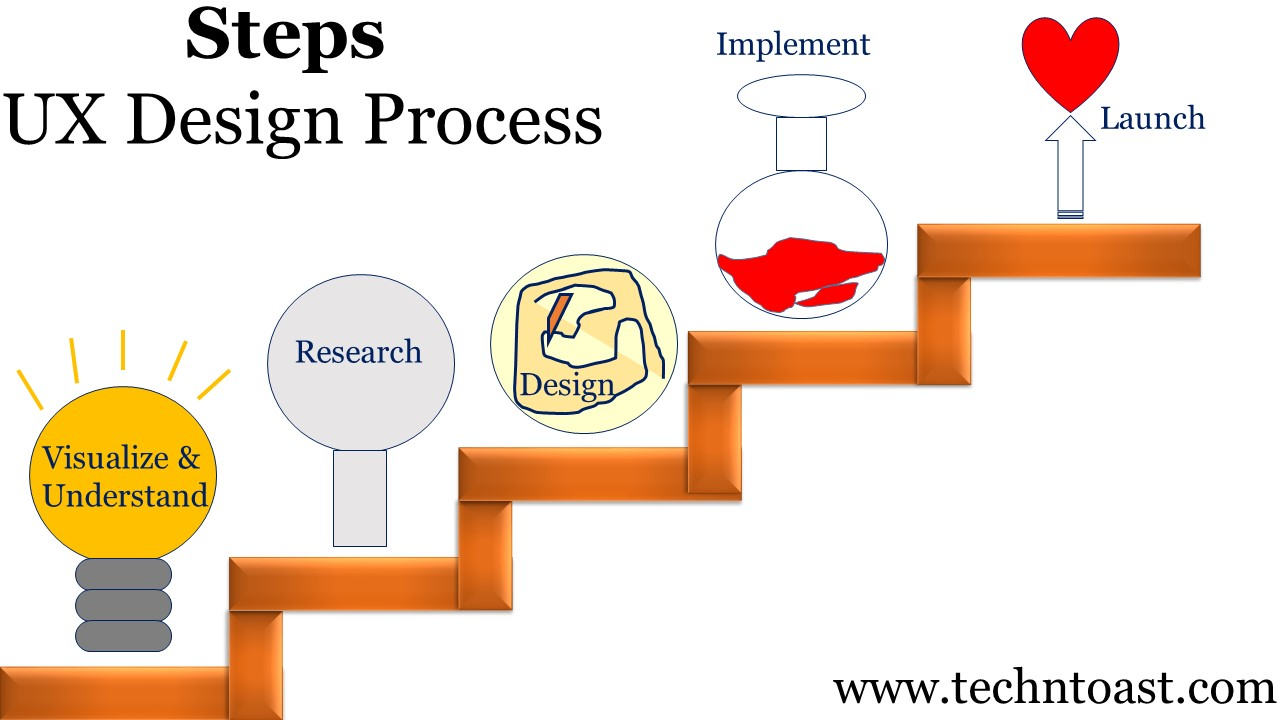 Steps in UX Design Process