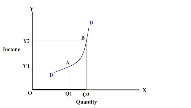 arc-method-of-measuring-income-elasticity-of-demand