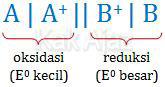 Diagram sel yang berlangsung spontan, oksidasi E0 kecil, reduksi E0 besar