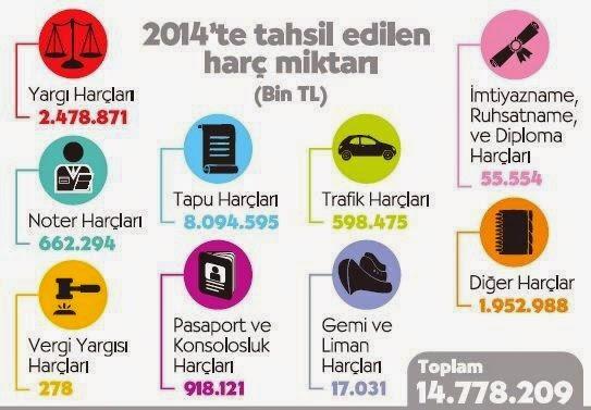 harc, harç, harçlar, vergiler, trafik, tapu, noter, 2014