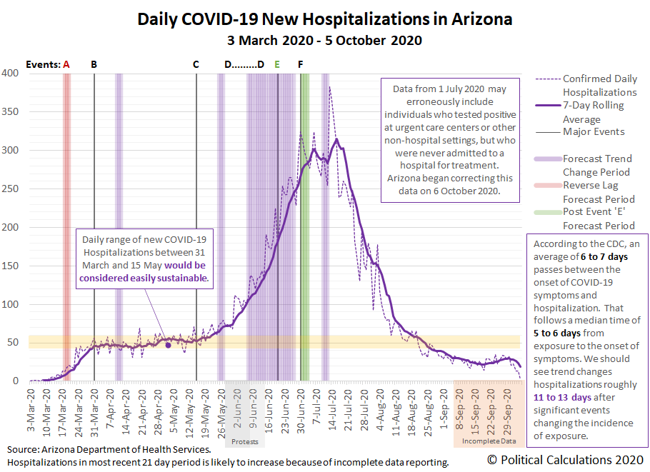 Daily COVID-19 New Hospitalizations in Arizona, 3 March 2020 - 5 October 2020
