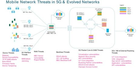 5G Security, Cisco Certification, Cisco Learning, Cisco Study Materials, Cisco Tutorial and Material