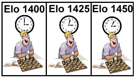 Tartajubow On Chess II