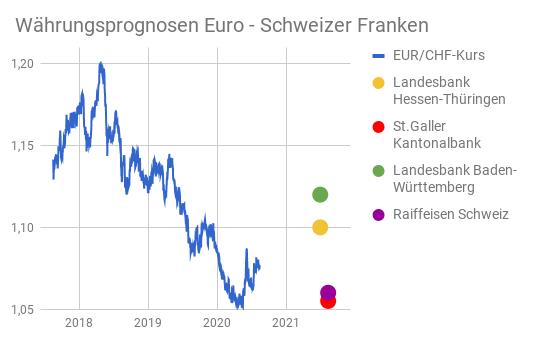 Wechselkursdiagramm Euro Schweizer Franken mit Prognosen der Banken für 2021