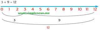 3 + 9 = 12 www.simplenews.me