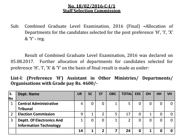 SSC Combined Graduate Level Examination, 2016 (Final) - Allocation of Departments