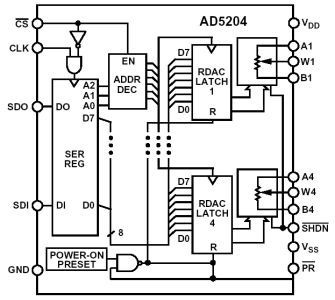 Analog Devices Inc AD5204/AD5206 Analog