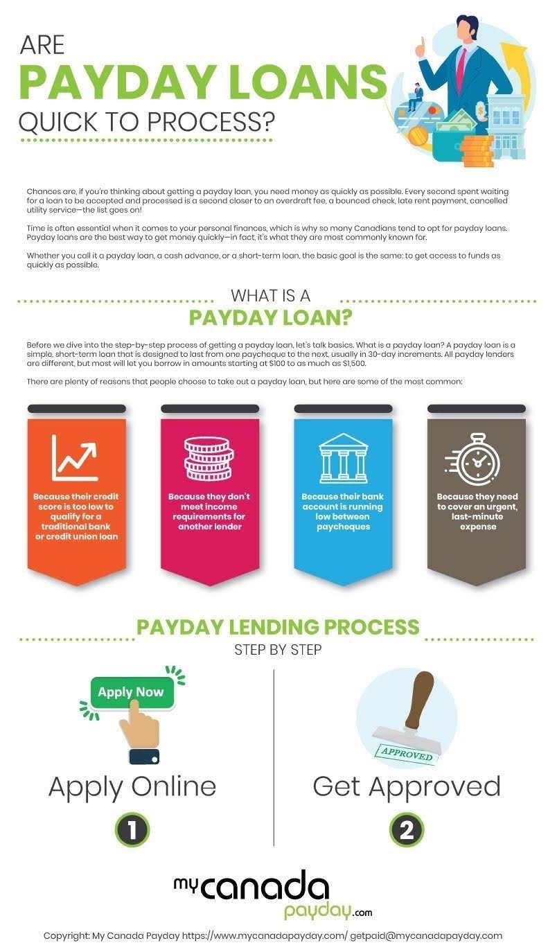 Are payday loans quick to process? #infographic