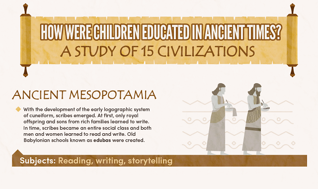 How Were Children Educated in Ancient Times?