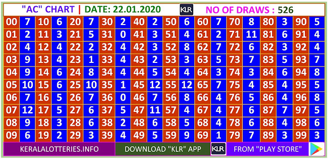 Kerala Lottery Winning Number Daily  Trending & Pending AC  chart  on  22.01.2020