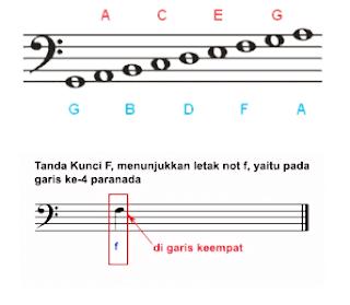 kunci f not balok pada garis paranada
