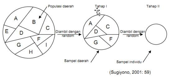 cluster sampling sugiyono