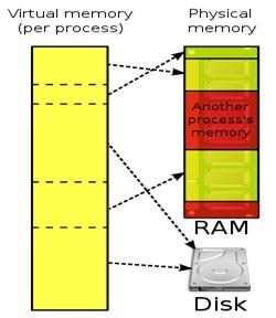 Komponen Utama Sistem Operasi Komputer dan Fungsinya 4_