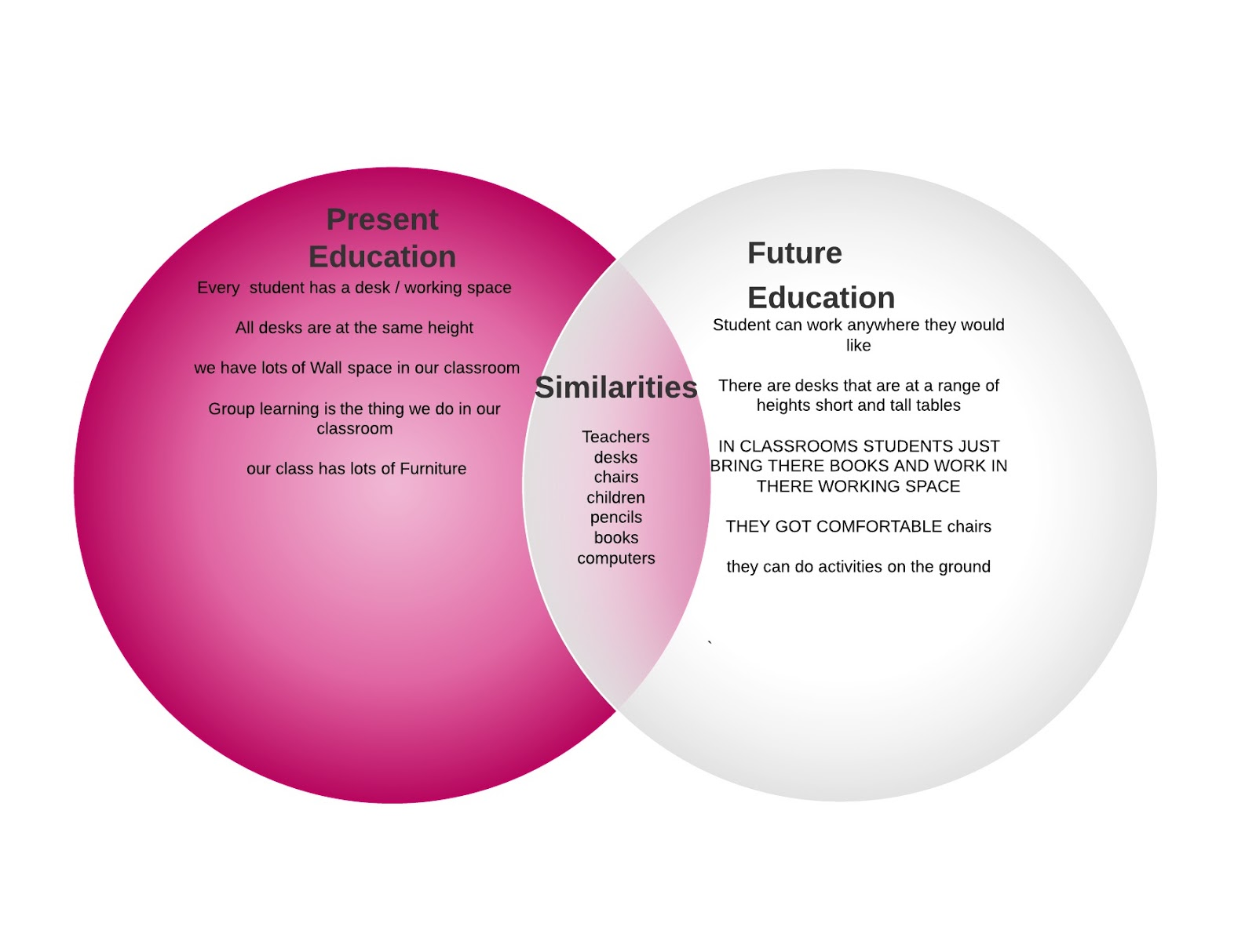 Room 7 is Heaven 2014: Comparing Education in the Present