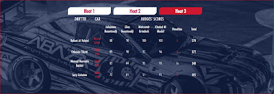 Results  2017  Red Bull Car Park Drift In Kuwait