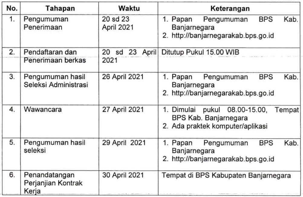 Seleksi Penerimaan Calon Pegawai Pemerintah BPS