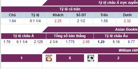 Nhận định, soi kèo nhà cái Galatasaray vs Ostersunds