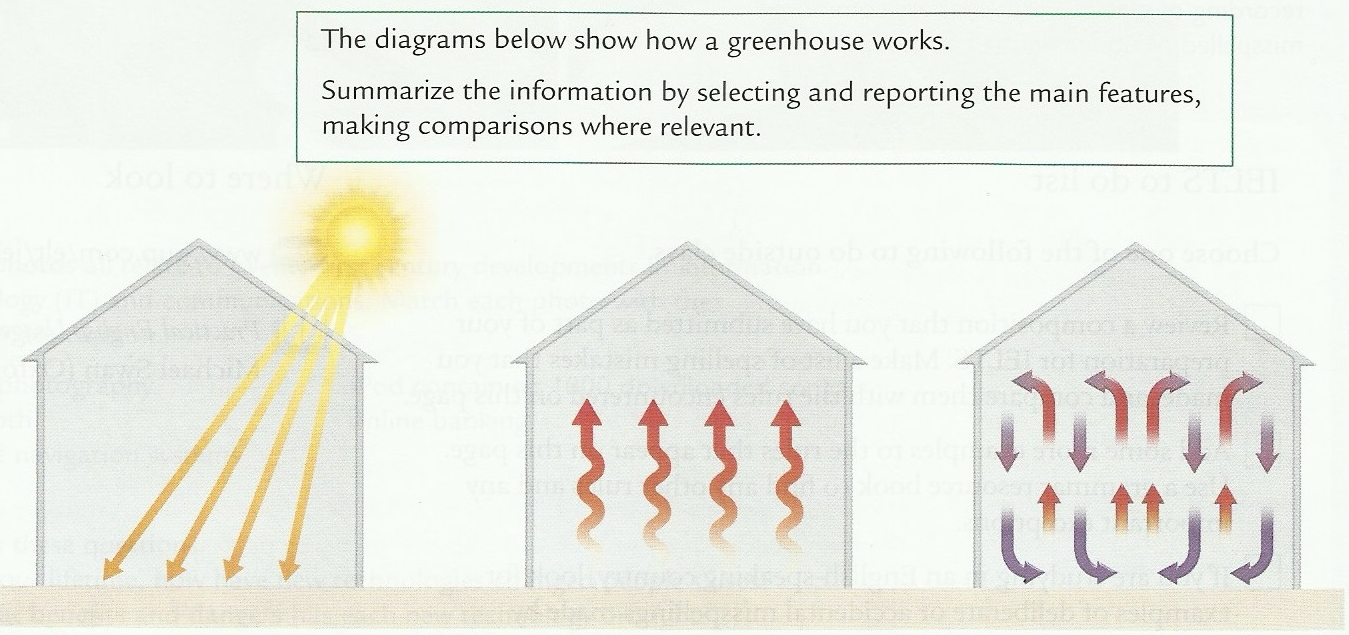 A journey to remember: greenhouse diagram- IELTS task 1,band 7.5
