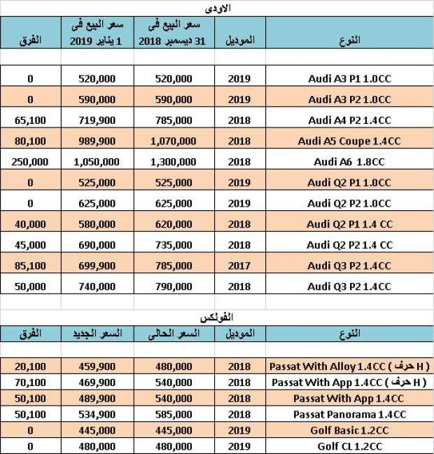 أسعار السيارات الجديدة والمستعمله في مصر 2019 جدول يوضح سعر