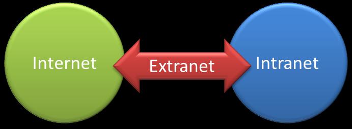 Cual Es La Diferencia Entre Internet Intranet Y Extranet ...
