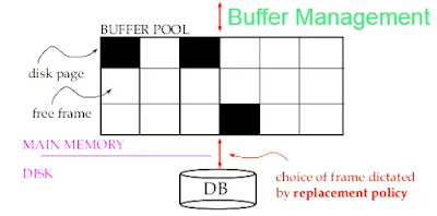 How to do Buffer Management in DBMS:Recovery techniques