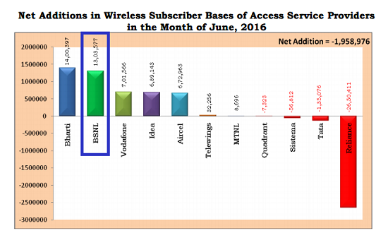 TRAI Report Card June 2016: BSNL does it again, beats all major private operators in monthly growth rate and net addition of new customers