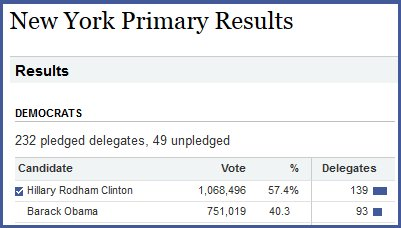 2008 Democratic primary New York