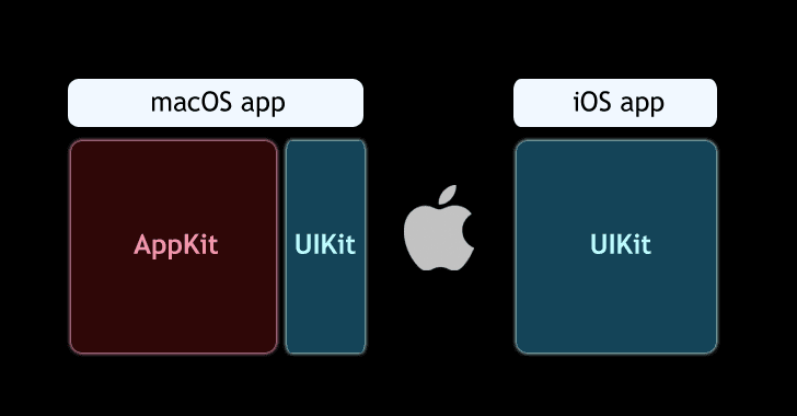 Apple will let users run iOS apps on macOS